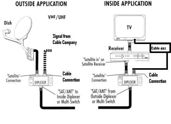 Catv Satelit Pe Tv Un Singur Cablu