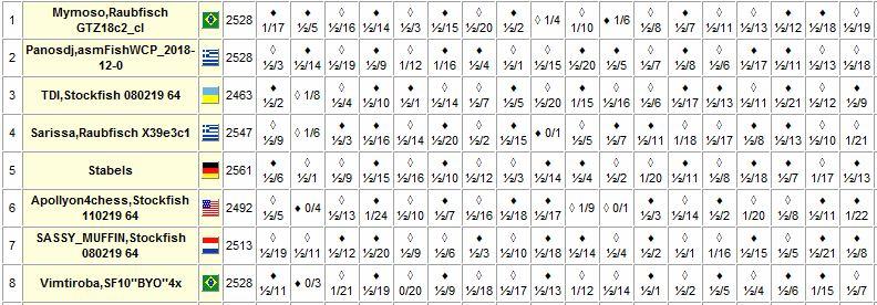 i84.servimg.com/u/f84/17/92/16/48/chess_96.jpg
