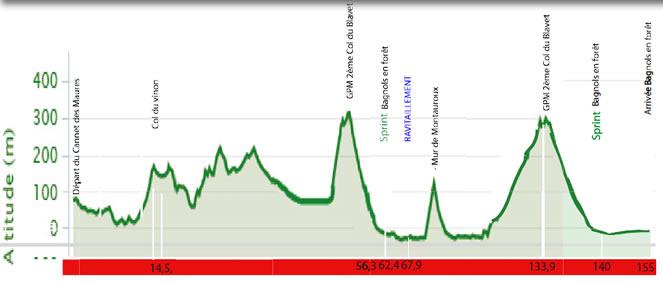 altimetria 2016 » 48th Tour Cycliste International du Haut Var-matin (2.1) - 1a tappa»Le Cannet des Maures › Bagnols en Forêt(155 km)