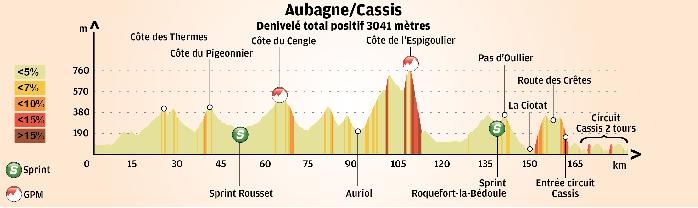 altimetria 2016 » 1st Tour Cycliste International La Provence (2.1) - 1a tappa » Aubagne › Cassis (169 km)