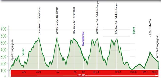 altimetria 2016 » 48th Tour Cycliste International du Haut Var-matin (2.1) - 2a tappa » Draguignan › Draguignan (206.8 km)