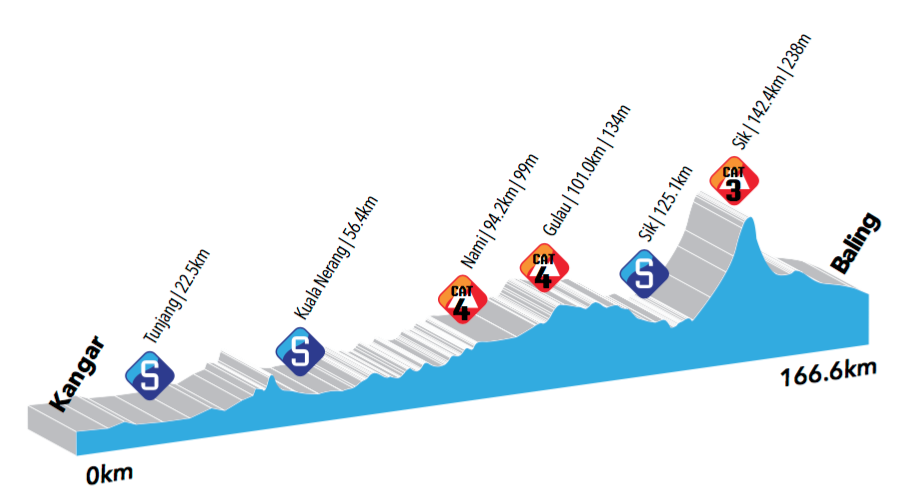 altimetria 2016 » 21st Le Tour de Langkawi (2.HC) - 1a tappa»Kangar › Baling (165.5 km)